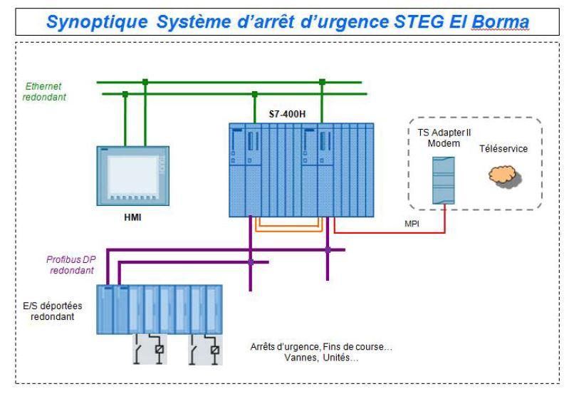 Remplacement du système d'arrêt d'urgence de la station El borma