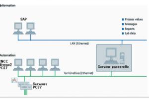 Transfert de données du niveau de contrôle au niveau de gestion (ERP / MES)